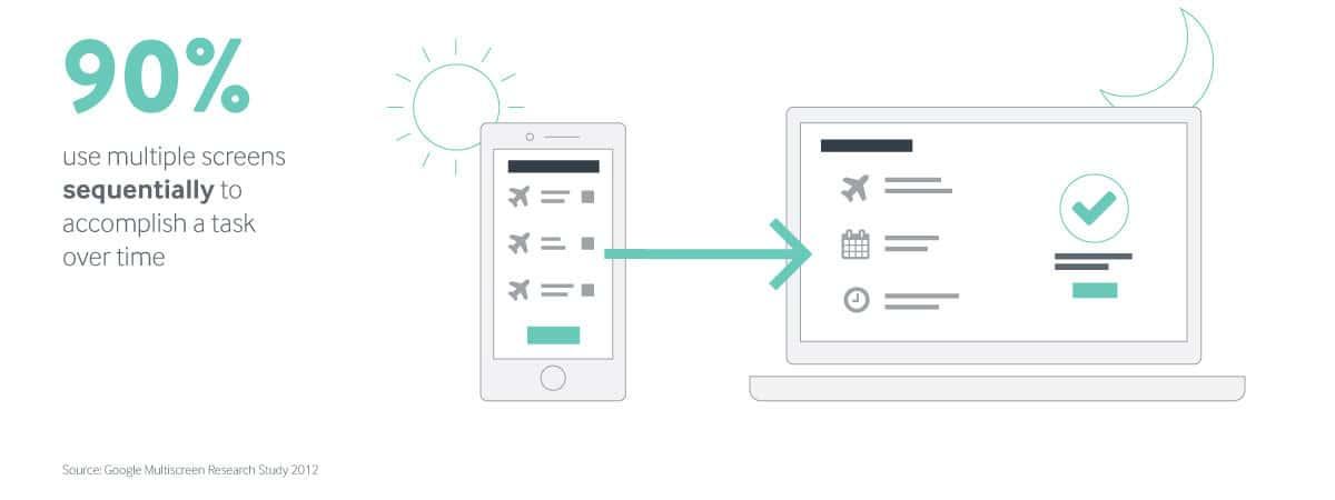 web-design-multiscreens