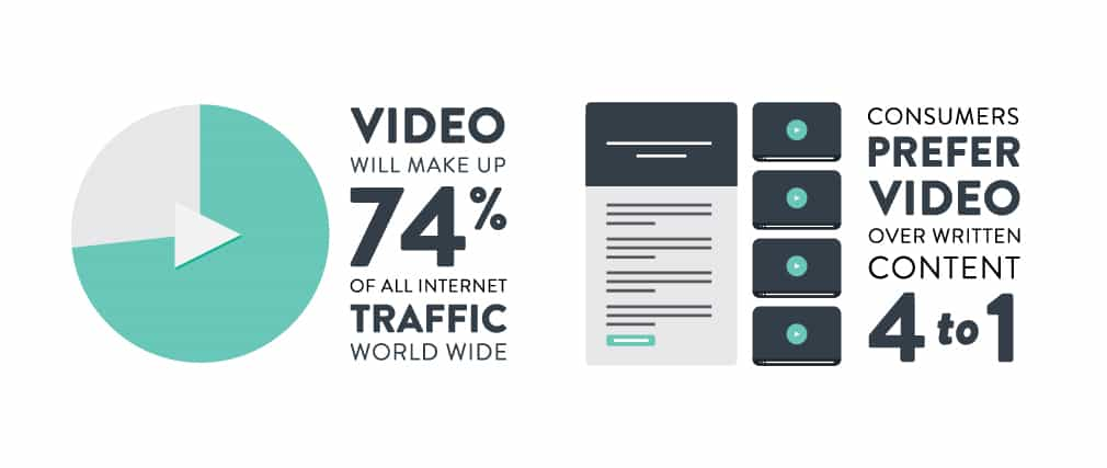 Video content is taking over digital marketing.